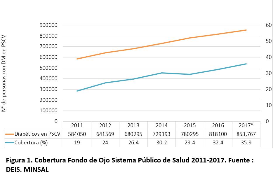 Cobertura Fondo de Ojo Sistema Publico de Salud 2011-2017