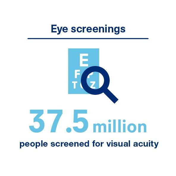Exámenes oculares - 37,5 millones de personas examinadas por su agudeza visual