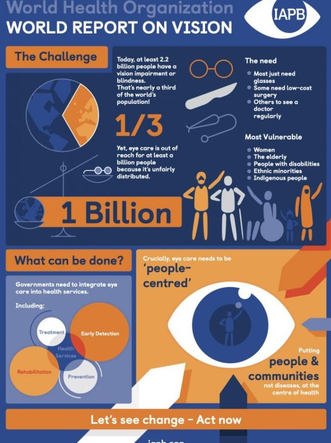 World Report on Vision infographic, outlining the challenge and what can be done.