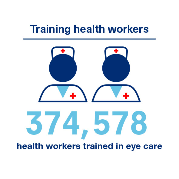 Training health workers - 374,578 health workers trained in eye care