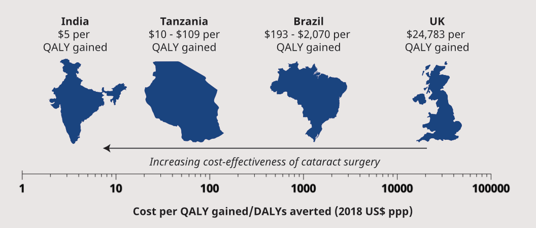 India: $5 per QALY gained for cataract surgery, Tanzania: $10 to $109 per QALY gained, Brazil: $193 to $2070 per QALY gained, UK: $24,783 per QALY gained