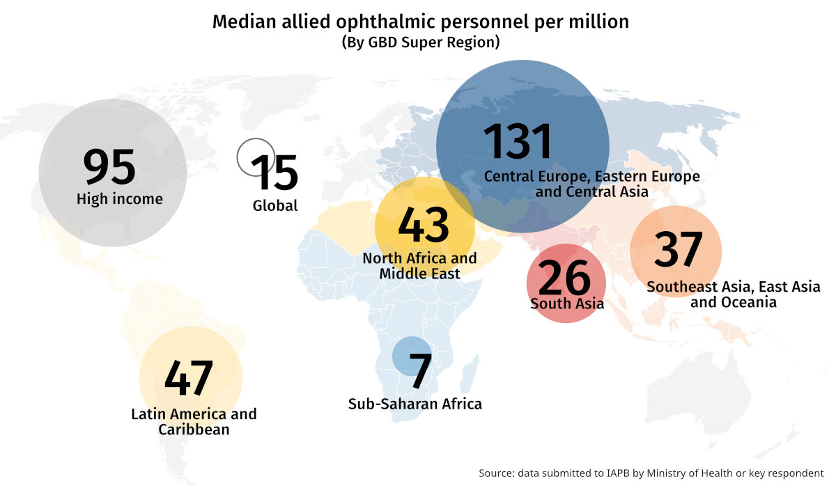 Graphic showing median allied ophthalmic personnel per million, with most personnel located in higher income regions.