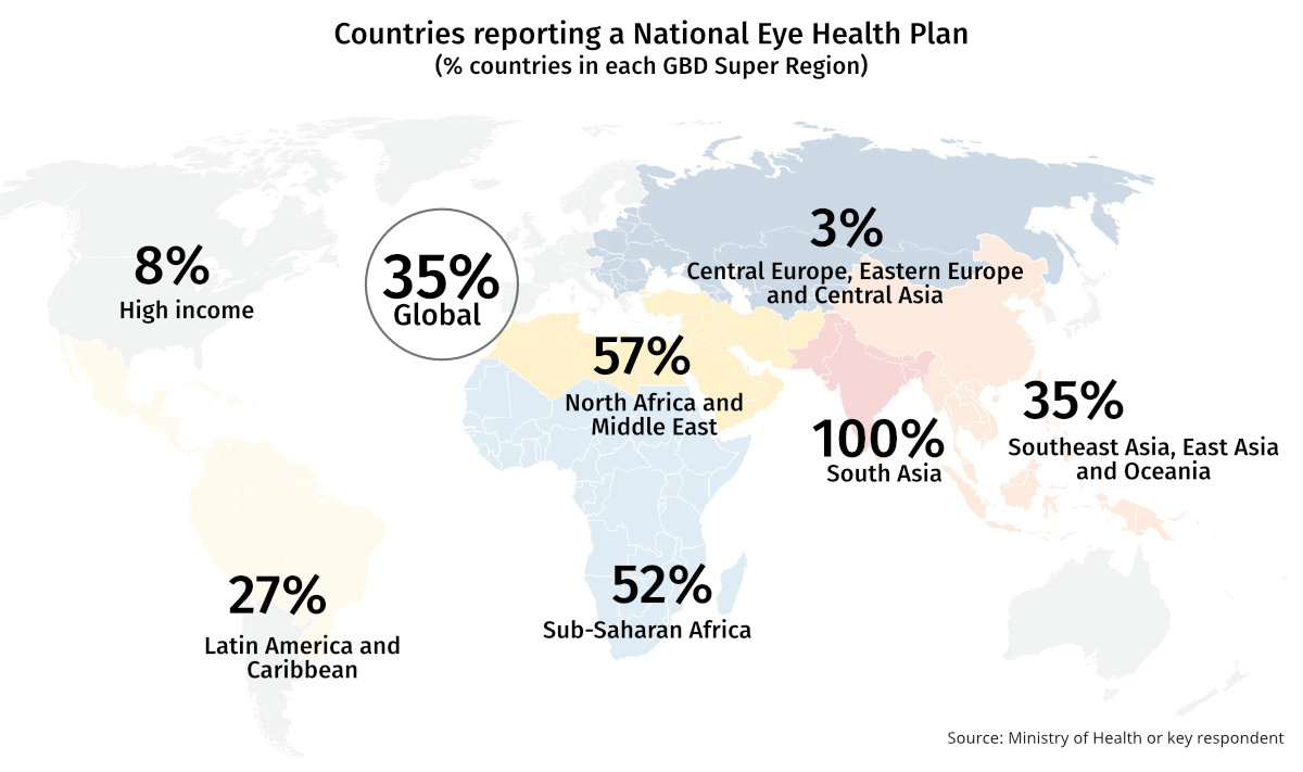 Chart showing Percentage of countries reporting a National Eye Health Plan in each GBD Super Region. Rates are high in Asia, Africa and Latin America and the Caribbean (30% to 100%), and low in High Income and Central Europe regions (3-8%)