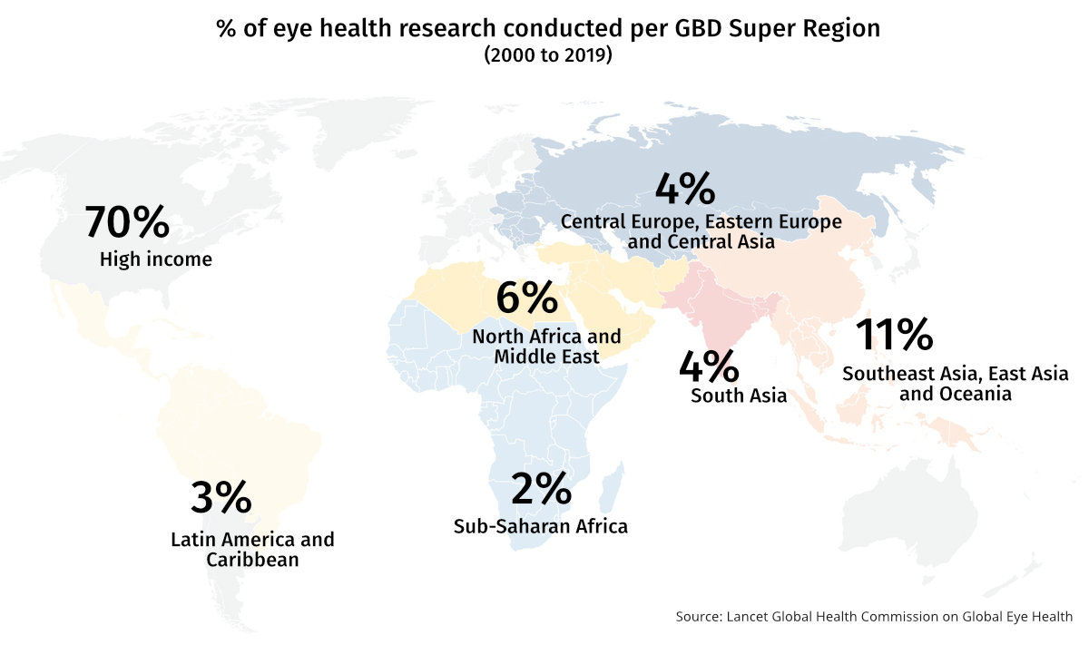 Chart showing percentage of eye health research produced per GBD super region, with 70% of all studies originating in the High Income super region.