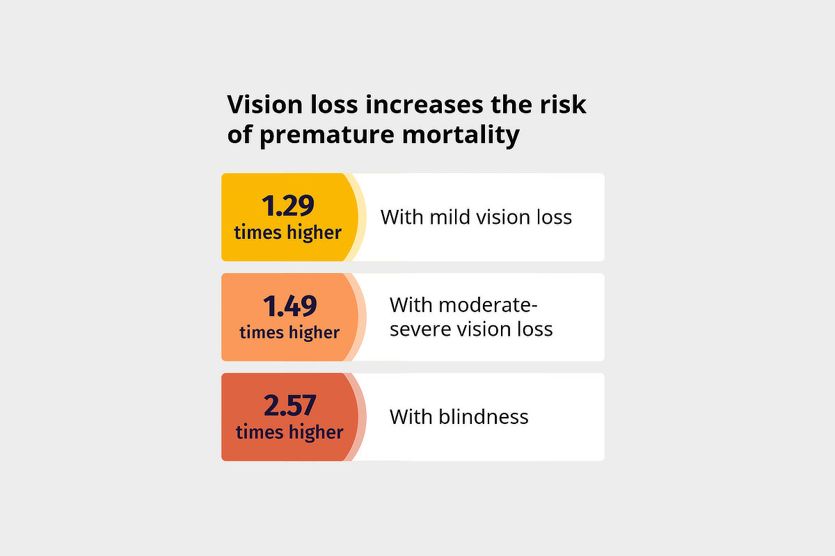 Vision loss increases the risk of premature mortality: 1.29 times higher with mild vision loss 1.49 times higher with moderate-severe vision loss 2.57 times higher with blindness