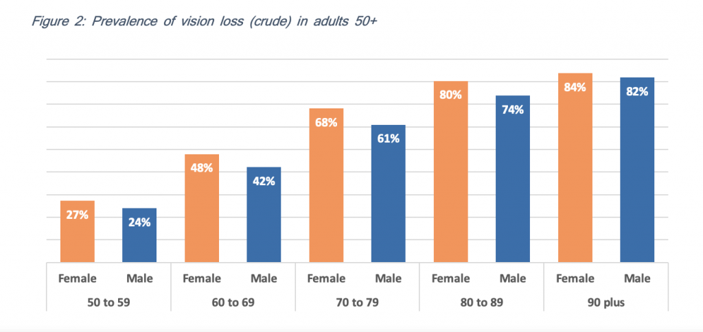 Figure 2: Prevalence of vision loss (crude) in adults 50+
