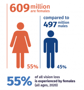 There are 609 million females living with vision loss, compared to 497 million males
