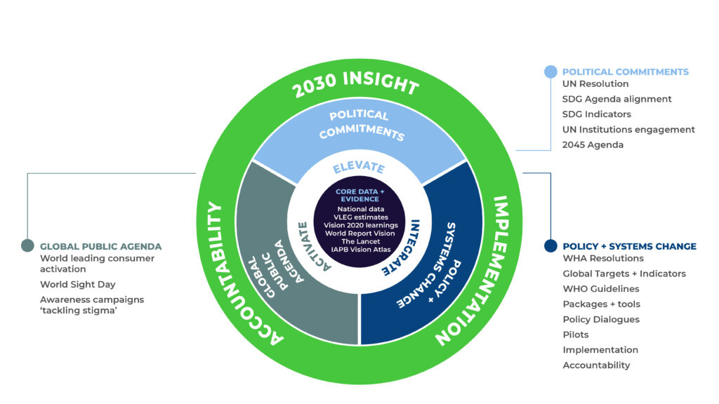 how it all fits in to the 2030 in sight strategy
