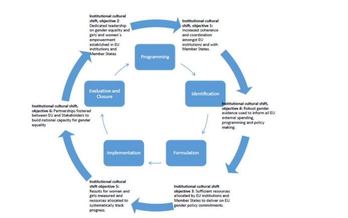 Diagram from EU Gender Action Plan II