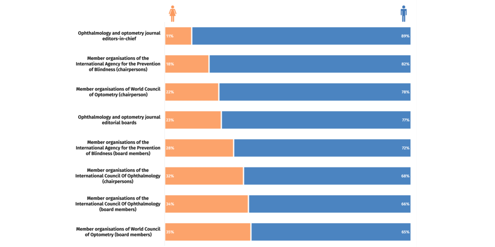 Graphics show only 11 to 35% of leadership positions in eye health are held by women