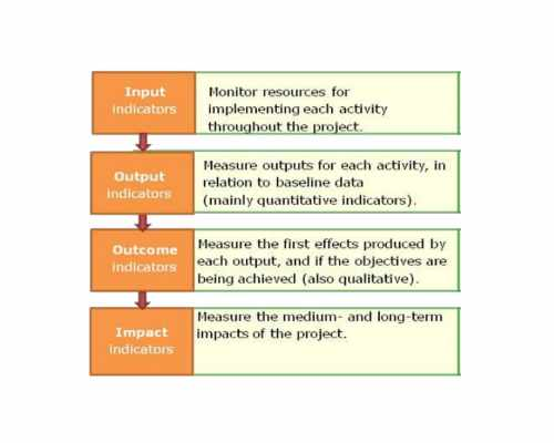 Monitoring Guidelines on Gender Responsive Programming cover