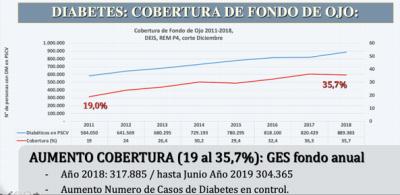 Grafico N 1: Cobertura de fondode Ojo en pacientes con Diabetes en control en elsistema publico de Chile, desde el año 2011 al 2018.
