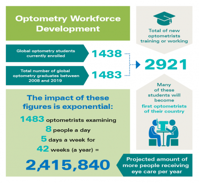 Global Optometry Development