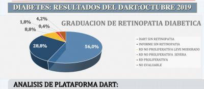 Grafico N 2: Resultado del tamizaje de retinopatia diabetica en relación al uso de plataforma DART e informe medico realizadoentre abril 2018 a octubre del 2019.