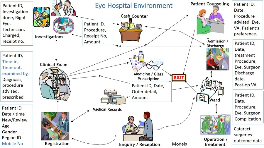 Diagram of HMIS requirements in hospital