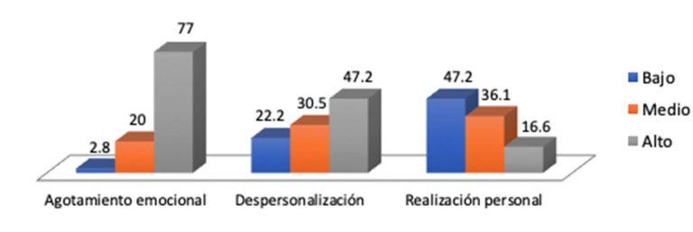 Figura 1. Porcentaje de presentación de hallazgos en relación a las diferentes esferas analizadas.