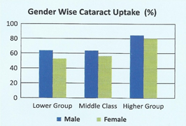Gender wise cataract uptake