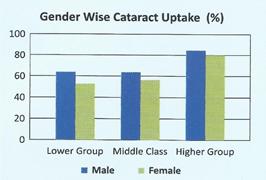 Gender wise cataract uptake