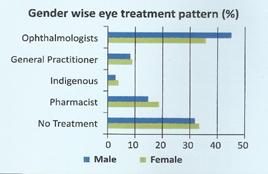 Gender wise eye treatment pattern