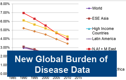 GBD Graph; global vision impairment facts