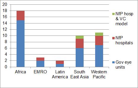 Institure per region