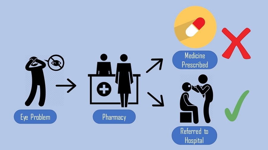 Figure 1 – Overview of process for patient health seeking through pharmacies