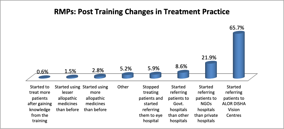 Graph showing post training changes in treatment practice