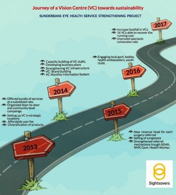 Vision centre roadmap; sightsavers india