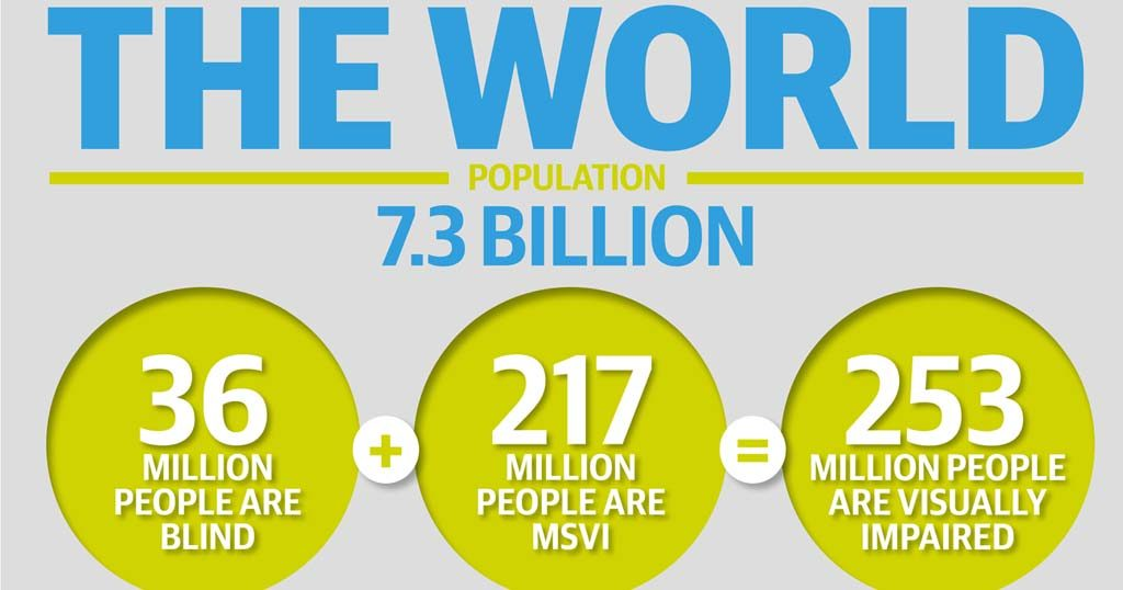 Vision Atlas infographic with the totals of people with blindness and MSVI