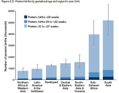 Preterm births by gestation age and region for 2010