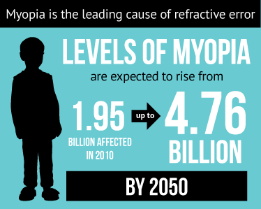 Infographic on levels of Myopia: Levels of Myopia are expected to rise from 1.95 billion in 2010 to 4.76 billion affected by 2050
