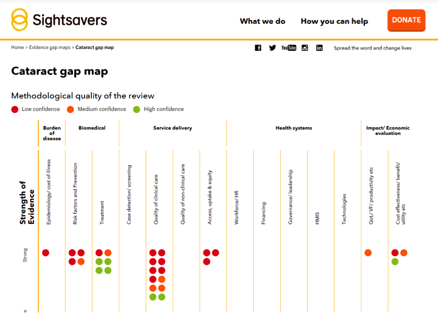 Evidence gap maps developed by Sightsavers - IAPB on