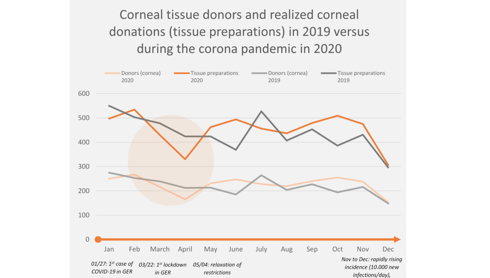 Corneal Tissue donors graph