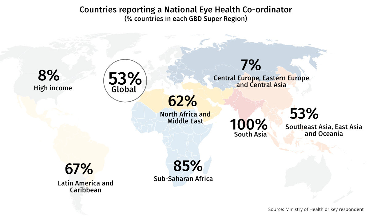 Chart showing Percentage of countries reporting a National Eye Health Coordinator in each GBD Super Region. Rates are high in Asia, Africa and Latin America and the Caribbean (50 to 100%), and low in High Income and Central Europe regions (7-8%)