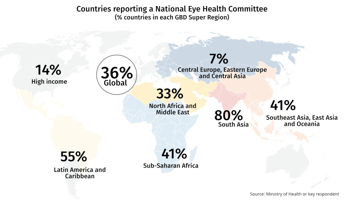 Chart showing Percentage of countries reporting a National Eye Health Committee in each GBD Super Region. Rates are high in Asia, Africa and Latin America and the Caribbean (30 to 80%), and low in High Income and Central Europe regions (7-14%)