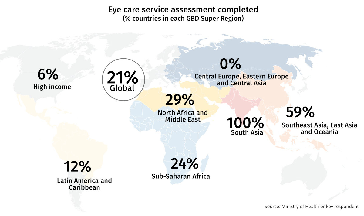 Map showing percentage of countries in each GBD SUper REgion reporting completion of eye care service assessments. Rates are higher in Asia and Africa, and close to 0% in high income countries.