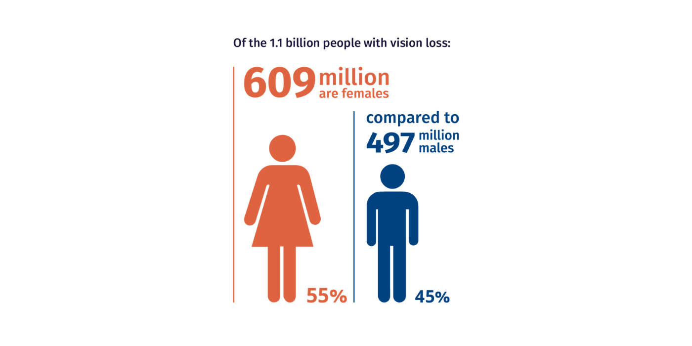 Infographic showing 609 million women (55%) have vision loss, compared to 497 million men (45%)