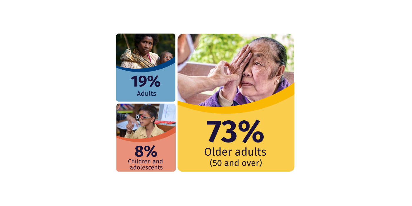 Infographic showing 73% of people with vision loss are aged over 50